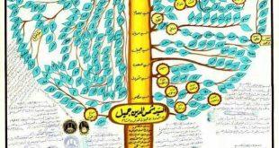 مشجر السادة بني جمیل/عشیرة السادة آل مریان/حمولة آل جلیحي الموسویة